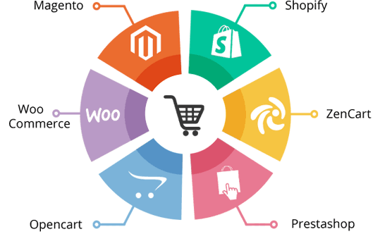 Ecommerce Website Development Nigeria