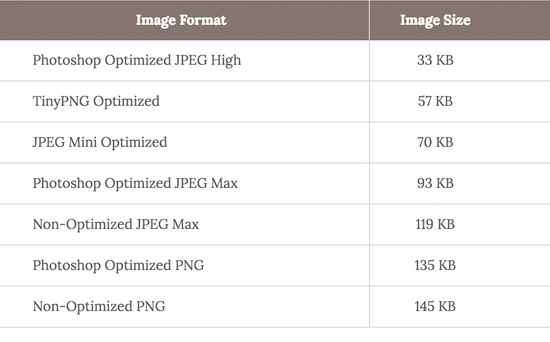 Image speed chart