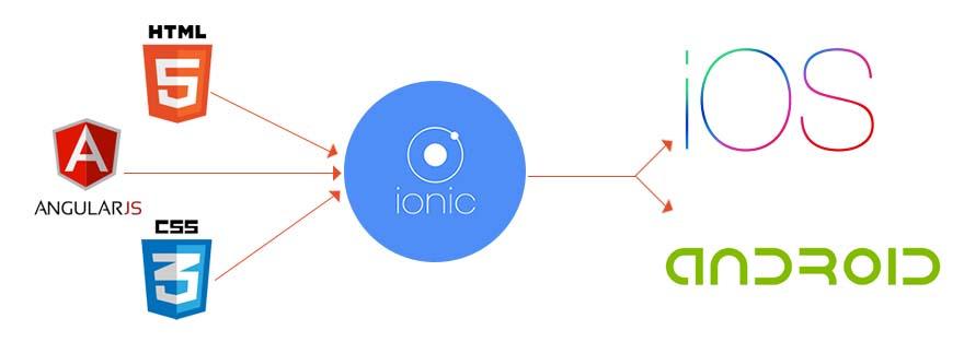 Ionic Framework app development